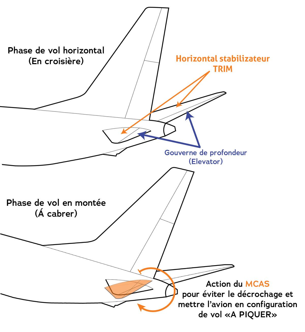 Illustration de l'action du MCAS sur l'empennage horizontal