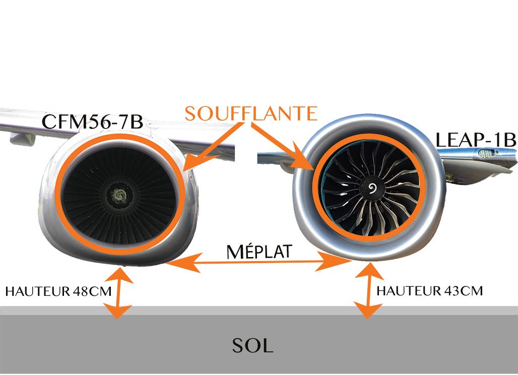 Schéma montrant les principales différences entre le moteur CFM56 et Leap-1 qui équipent les Boeing 737