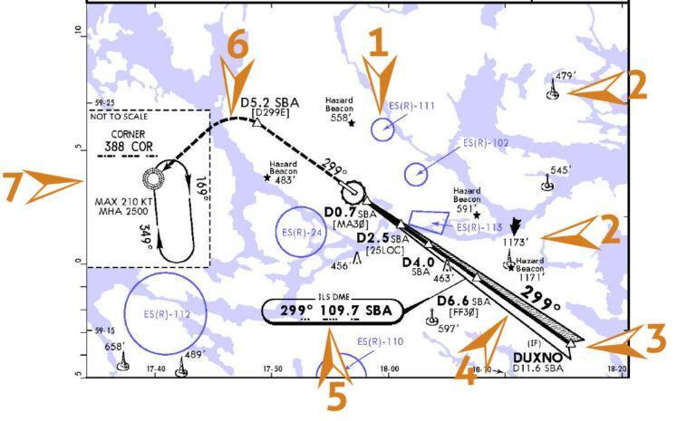 Cartouche du plan d'approche